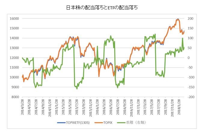 日本株の配当落ちと日本株ETFの関係