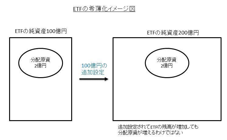ETF分配金の希薄化と濃縮化