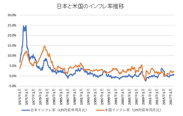米国と日本のインフレ率推移