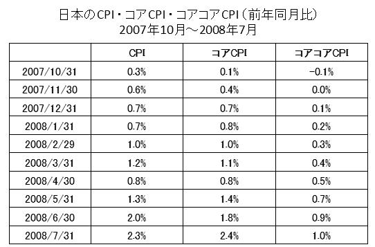 CPI・コアCPI・コアコアCPI推移(2007年~2008年)