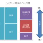 ハイブリッド証券のイメージ図