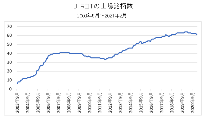 J-REITの上場銘柄数の推移