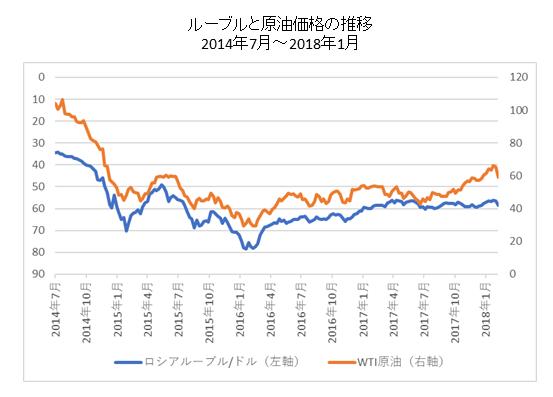 ルーブル・原油価格チャート
