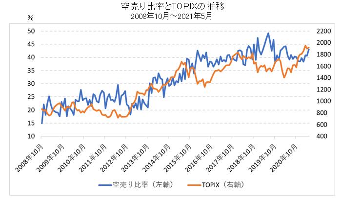 空売り比率とTOPIXの比較チャート