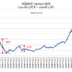 米国株式1927-1959チャート
