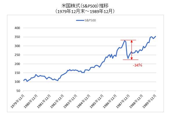 米国株式1980-1989チャート