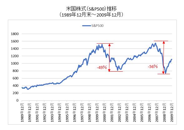 米国株式1990-2009チャート