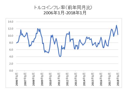 トルコインフレ率チャート