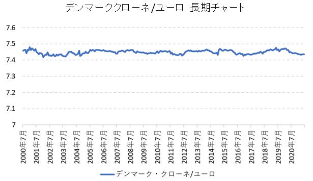 デンマーク・クローネ/ユーロ為替レートのチャート