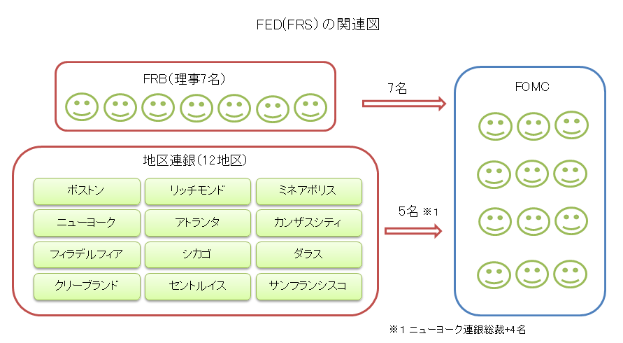 FRB・FOMC・FED仕組み図