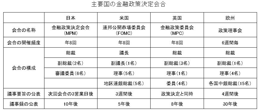 主要国の金融政策決定会合の概要一覧