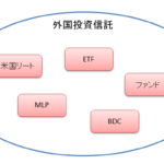 外国投資信託の範囲