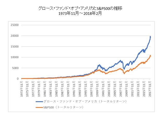 アクティブファンドのパフォーマンス比較長期