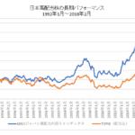 日本高配当株のパフォーマンス比較長期