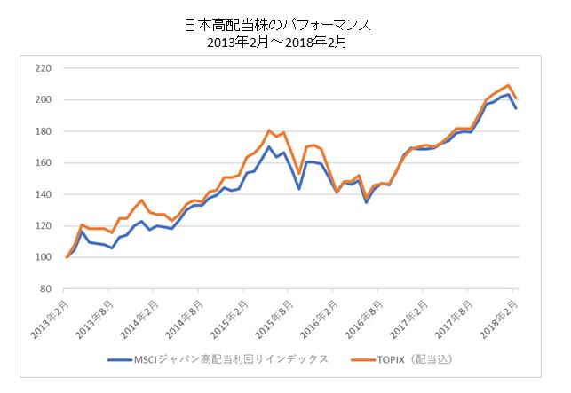 日本の高配当株のパフォーマンス比較短期