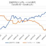 日経平均とドル円レートチャート1970年代