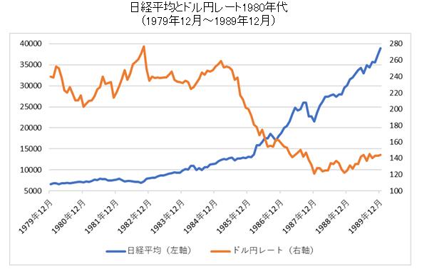 日経平均とドル円レート1980年代