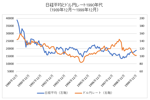 日経平均とドル円レートチャート1990年代