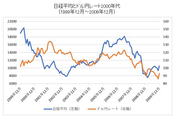 日経平均とドル円レート2000年代