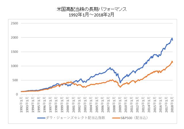 米国高配当株のパフォーマンス比較長期
