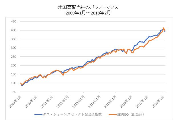 米国高配当株のパフォーマンス比較短期