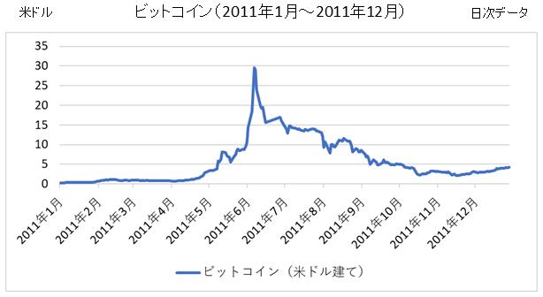 ビットコインチャート(2011年1月~2011年12月)
