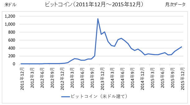 ビットコインチャート(2012年~2015年)