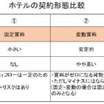 ホテル運営の契約形態比較