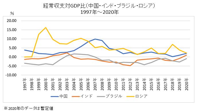 経常収支対GDP比(中国・インド・ブラジル・ロシア)