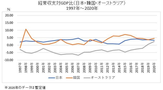経常収支対GDP比(日本・韓国・オーストラリア)