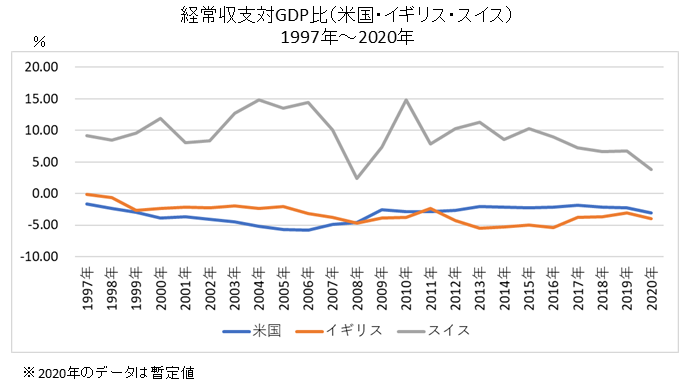 経常収支対GDP(米国・イギリス・スイス)