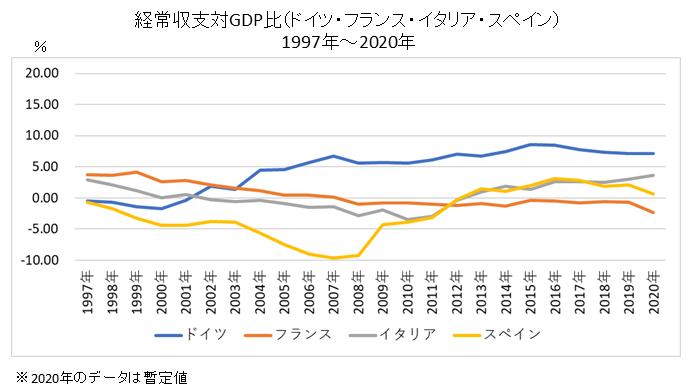 経常収支対GDP比(ドイツ・フランス・イタリア・スペイン)