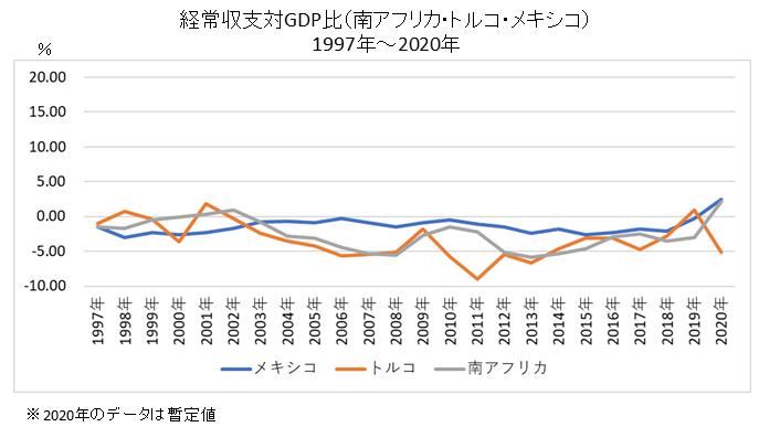 経常収支対GDP比(南アフリカ・トルコ・メキシコ)