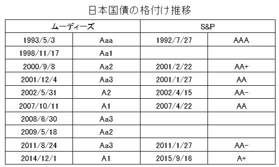 日本国債の格付推移
