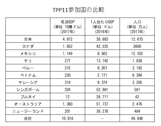 TPP11参加国のGDP・人口