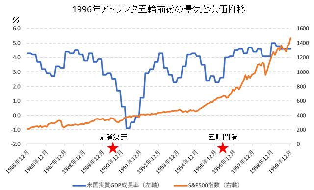 アトランタ五輪前後の株価・経済成長率