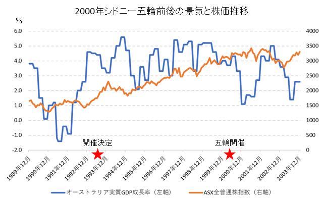 指数 オーストラリア 株価