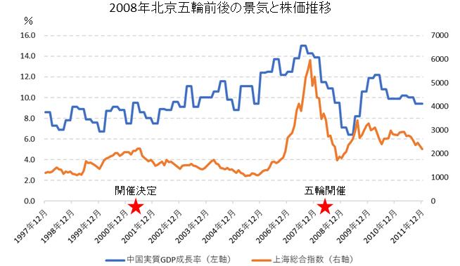 北京五輪前後の株価・経済成長率