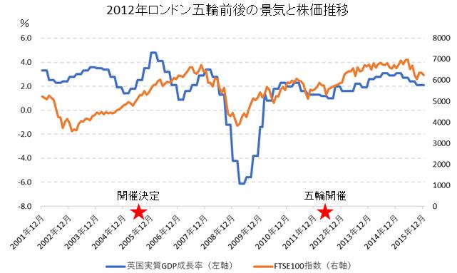 ロンドン五輪前後の株価・経済成長率