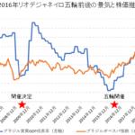リオデジャネイロ五輪前後の株価・経済成長率