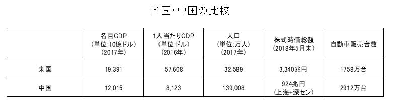 米中経済規模比較