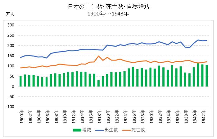 日本の出生数・死亡数・自然増減の推移(1900年~1943年)