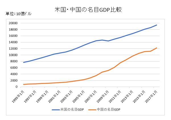 米中GDP比較チャート