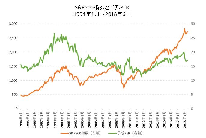 S&P500と予想PER