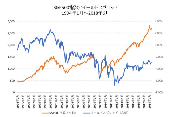 S&P500指数とイールドスプレッド