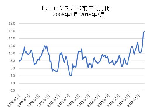 トルコインフレ率推移