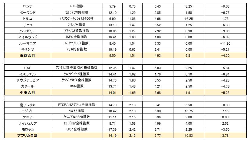 株式バリュエーション③