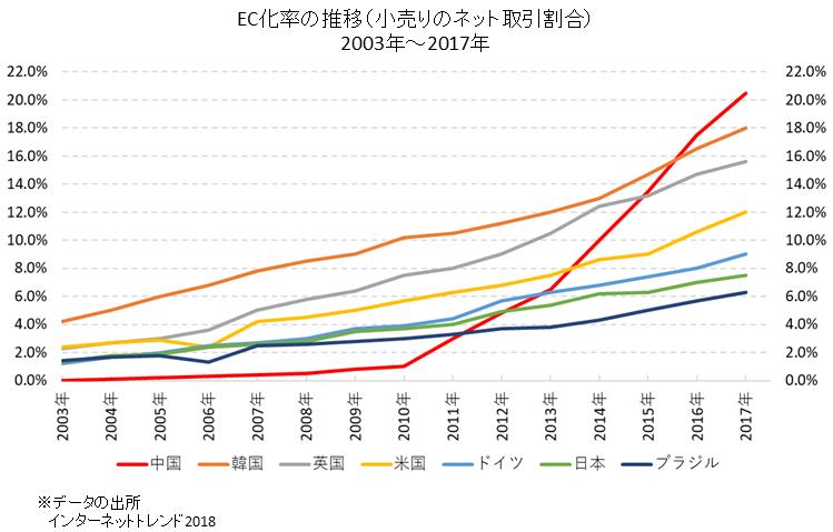 各国のEC化率の推移
