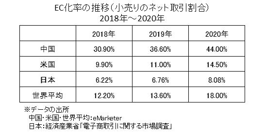 中国・米国・日本・世界平均のEC化率の推移