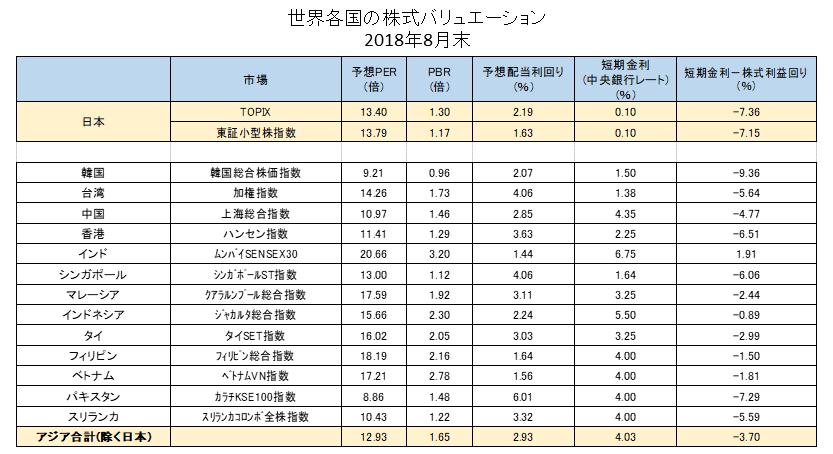 株式バリュエーション①